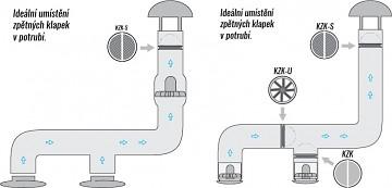 KZK použití
